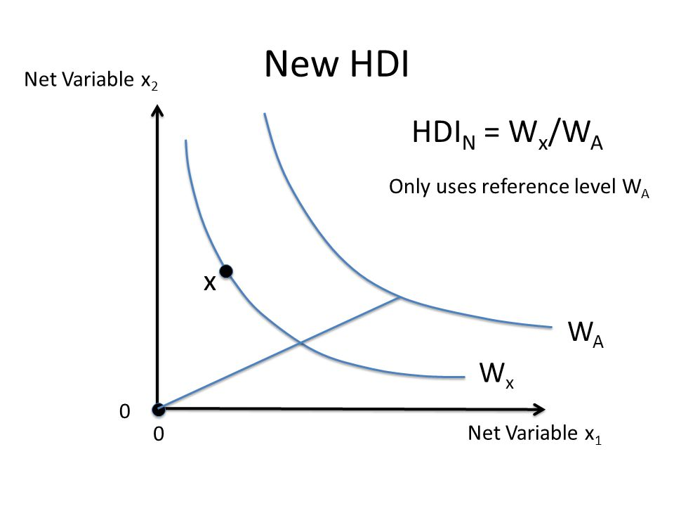 Net Variable x 1 Net Variable x 2 0 0 New HDI WAWA WxWx x HDI N = W x /W A Only uses reference level W A