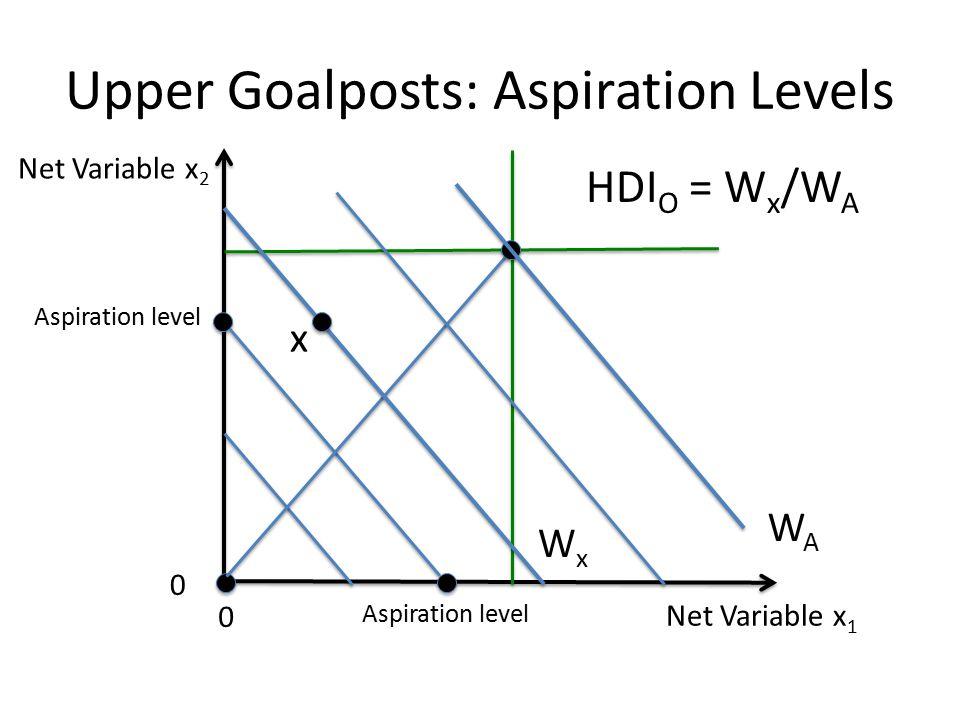 Net Variable x 1 Net Variable x 2 0 0 Aspiration level Upper Goalposts: Aspiration Levels HDI O = W x /W A WAWA WxWx x