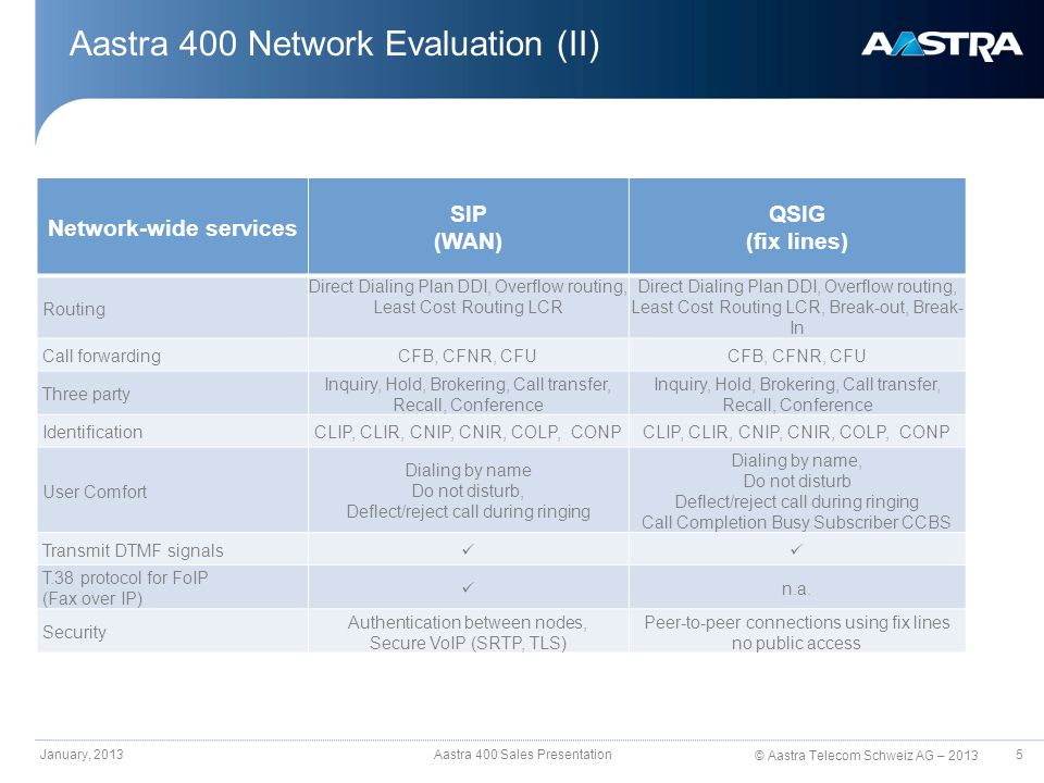 © Aastra Telecom Schweiz AG – 2013 Aastra 400 Network Evaluation (II) January, 2013Aastra 400 Sales Presentation Network-wide services SIP (WAN) QSIG