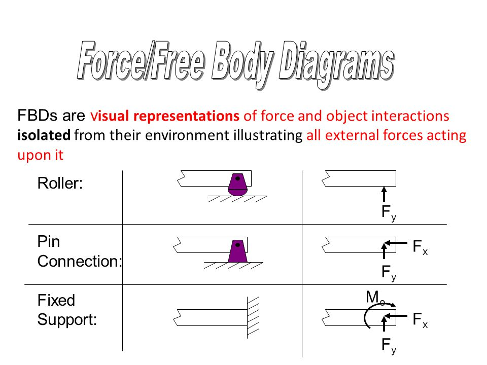 FBDs are v isual representations of force and object interactions isolated from their environment illustrating all external forces acting upon it Roller: Pin Connection: Fixed Support: FyFy FyFy FxFx FxFx FyFy MoMo