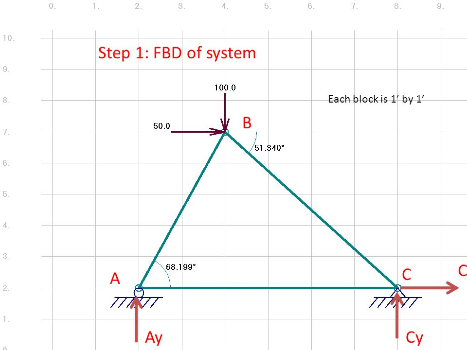 A B C Step 1: FBD of system AyCy Cx Each block is 1' by 1'