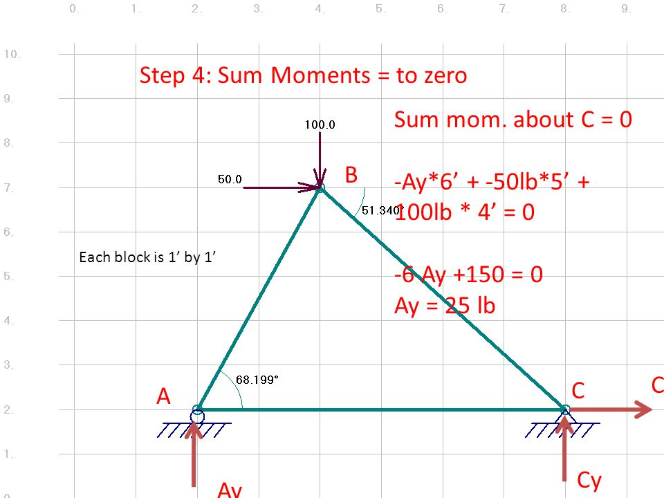A B C Step 4: Sum Moments = to zero Sum mom.