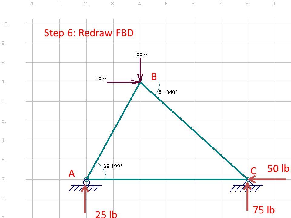 A B C Step 6: Redraw FBD 75 lb 25 lb 50 lb