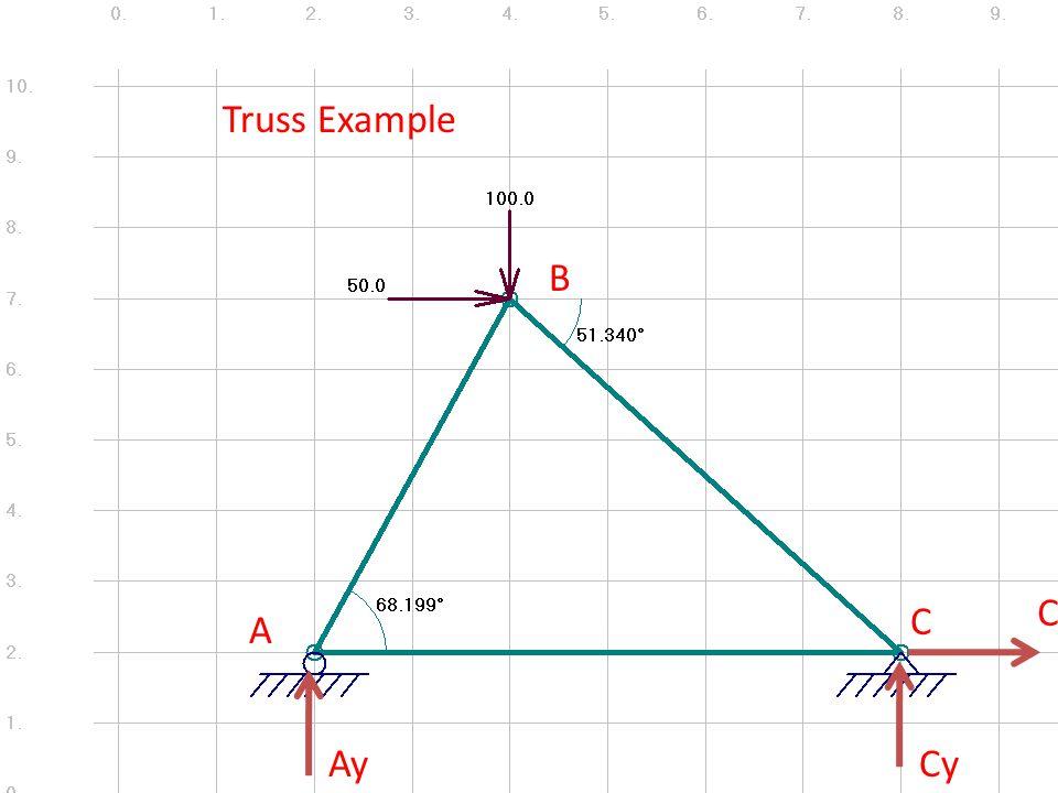 A B C Truss Example AyCy Cx
