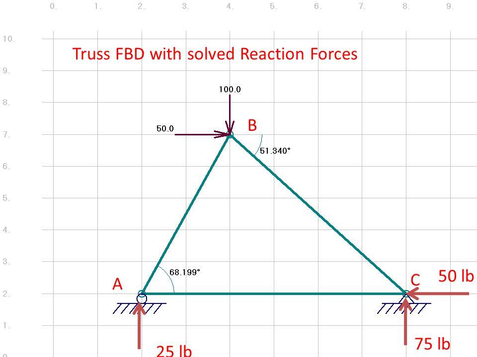 A B C Truss FBD with solved Reaction Forces 75 lb 25 lb 50 lb