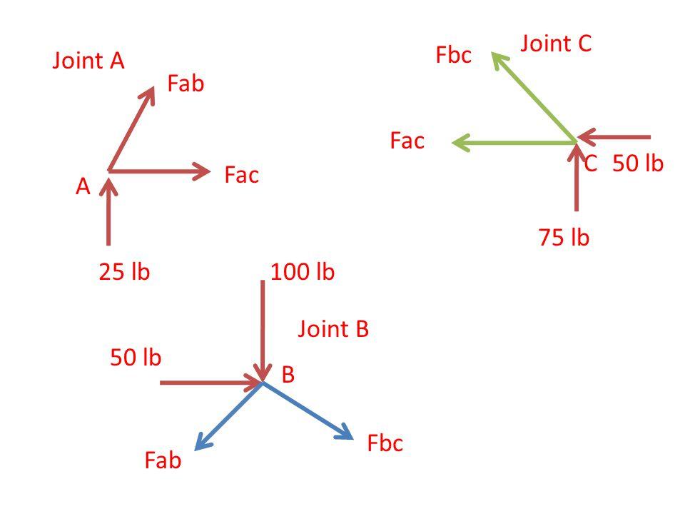 A Fab Fac 25 lb C Fac Fbc 75 lb 50 lb Joint A Joint C Joint B 100 lb 50 lb B Fab Fbc