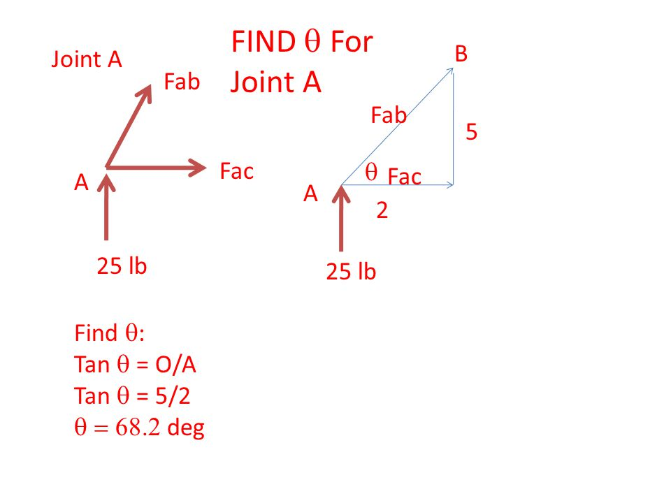 A Fab Fac 25 lb Joint A 2 5 A B Fab Fac 25 lb Find  : Tan  = O/A Tan  = 5/2  deg  FIND  For Joint A