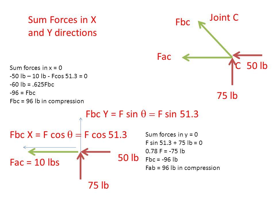 C Fac Fbc 75 lb 50 lb Joint C Sum Forces in X and Y directions Fac = 10 lbs Fbc Y = F sin  F sin 51.3 50 lb 75 lb Fbc X = F cos  F cos 51.3 Sum forces in y = 0 F sin 51.3 + 75 lb = 0 0.78 F = -75 lb Fbc = -96 lb Fab = 96 lb in compression Sum forces in x = 0 -50 lb – 10 lb - Fcos 51.3 = 0 -60 lb =.625Fbc -96 = Fbc Fbc = 96 lb in compression