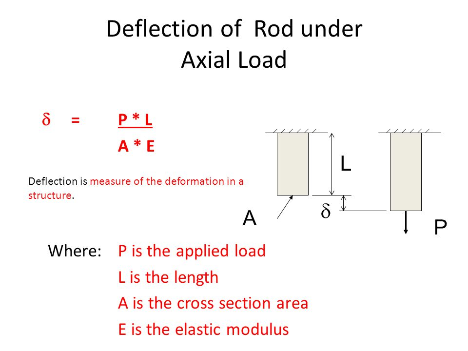 Deflection of Rod under Axial Load  = P * L A * E Where: P is the applied load L is the length A is the cross section area E is the elastic modulus P L  A Deflection is measure of the deformation in a structure.