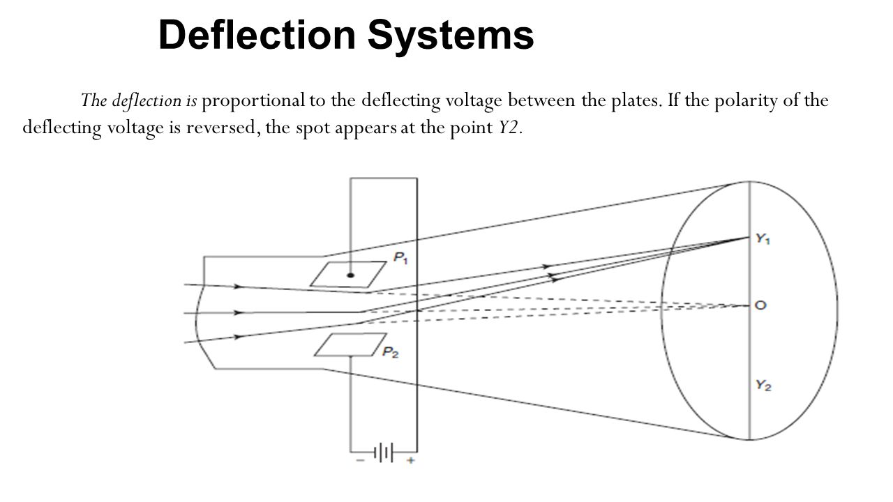 Deflection Systems The deflection is proportional to the deflecting voltage between the plates. If the polarity of the deflecting voltage is reversed,