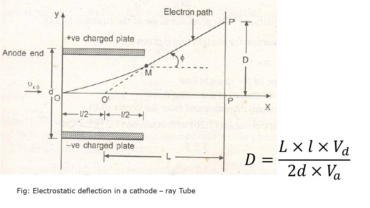 Fig: Electrostatic deflection in a cathode – ray Tube