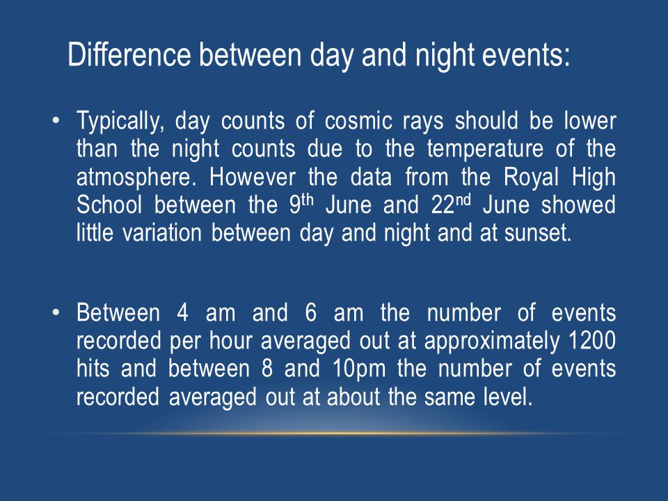 Typically, day counts of cosmic rays should be lower than the night counts due to the temperature of the atmosphere.