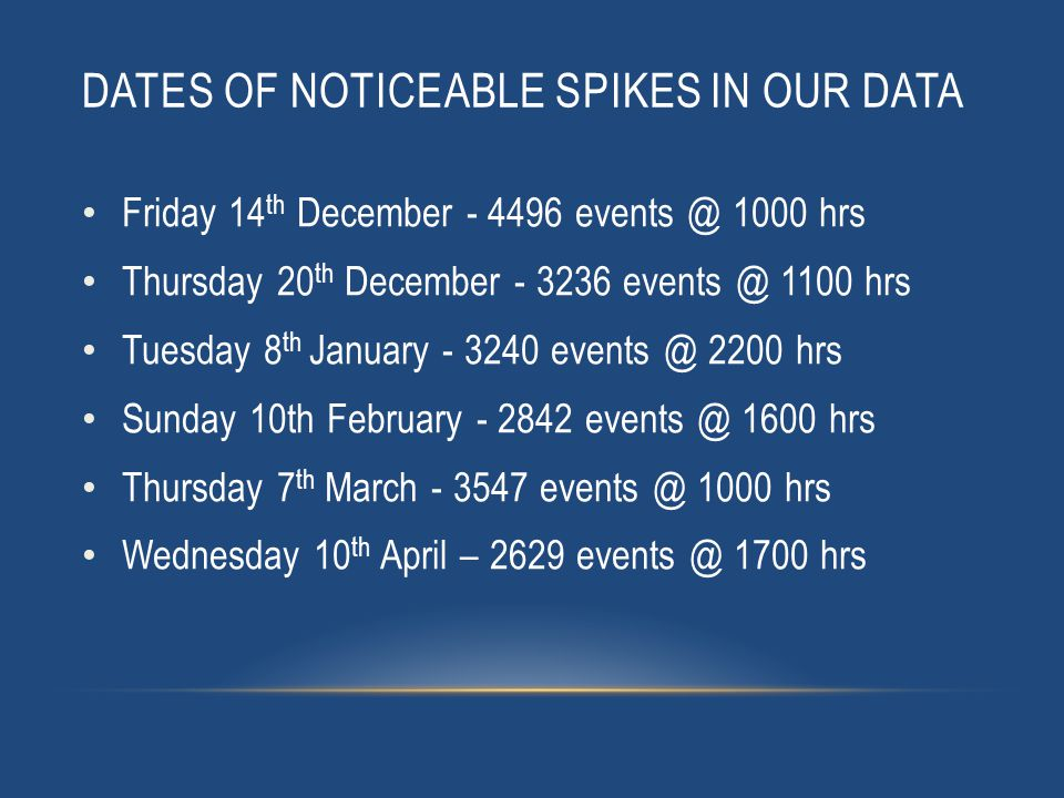 DATES OF NOTICEABLE SPIKES IN OUR DATA Friday 14 th December - 4496 events @ 1000 hrs Thursday 20 th December - 3236 events @ 1100 hrs Tuesday 8 th January - 3240 events @ 2200 hrs Sunday 10th February - 2842 events @ 1600 hrs Thursday 7 th March - 3547 events @ 1000 hrs Wednesday 10 th April – 2629 events @ 1700 hrs