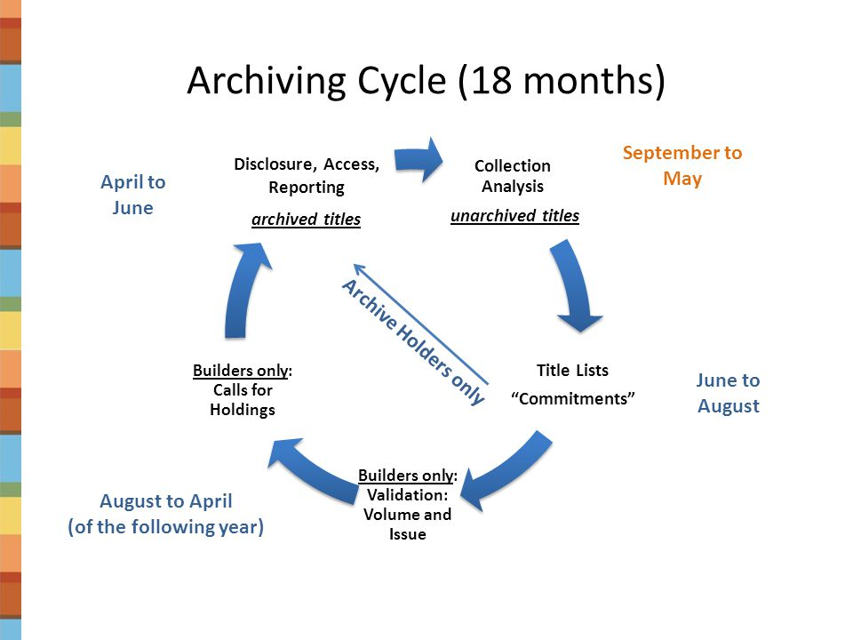 """Archiving Cycle (18 months) Collection Analysis unarchived titles Title Lists """"Commitments"""" Builders only: Validation: Volume and Issue Builders only:"""