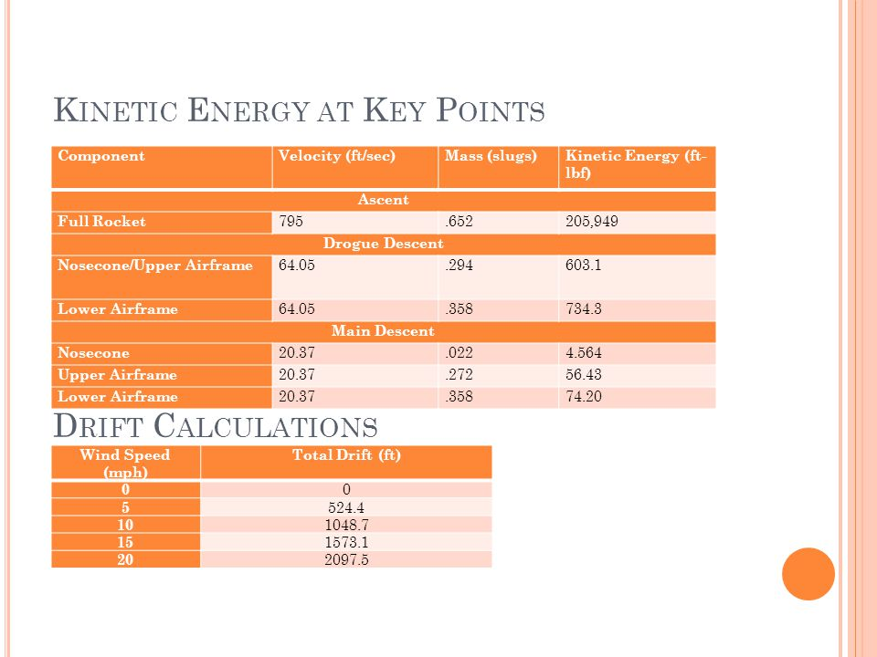 K INETIC E NERGY AT K EY P OINTS D RIFT C ALCULATIONS ComponentVelocity (ft/sec)Mass (slugs)Kinetic Energy (ft- lbf) Ascent Full Rocket 795.652205,949