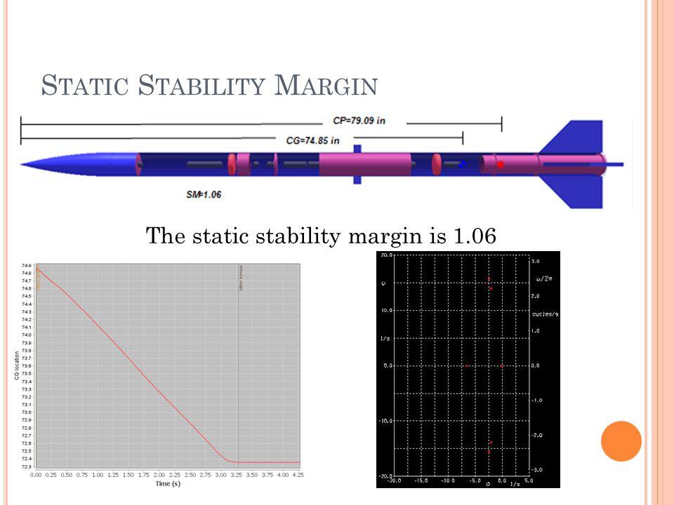 S TATIC S TABILITY M ARGIN The static stability margin is 1.06