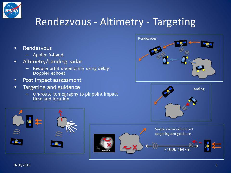 Rendezvous - Altimetry - Targeting Rendezvous – Apollo: X-band Altimetry/Landing radar – Reduce orbit uncertainty using delay- Doppler echoes Post imp