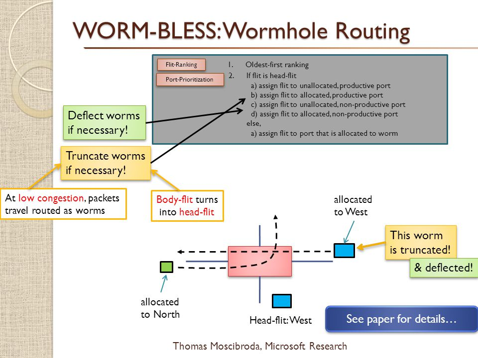 $ Thomas Moscibroda, Microsoft Research WORM-BLESS: Wormhole Routing Flit-Ranking 1.Oldest-first ranking Port-Prioritization 2.If flit is head-flit a)