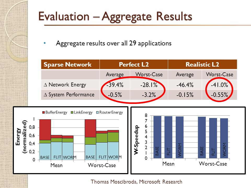 $ Thomas Moscibroda, Microsoft Research Aggregate results over all 29 applications Evaluation – Aggregate Results Sparse Network Perfect L2Realistic L