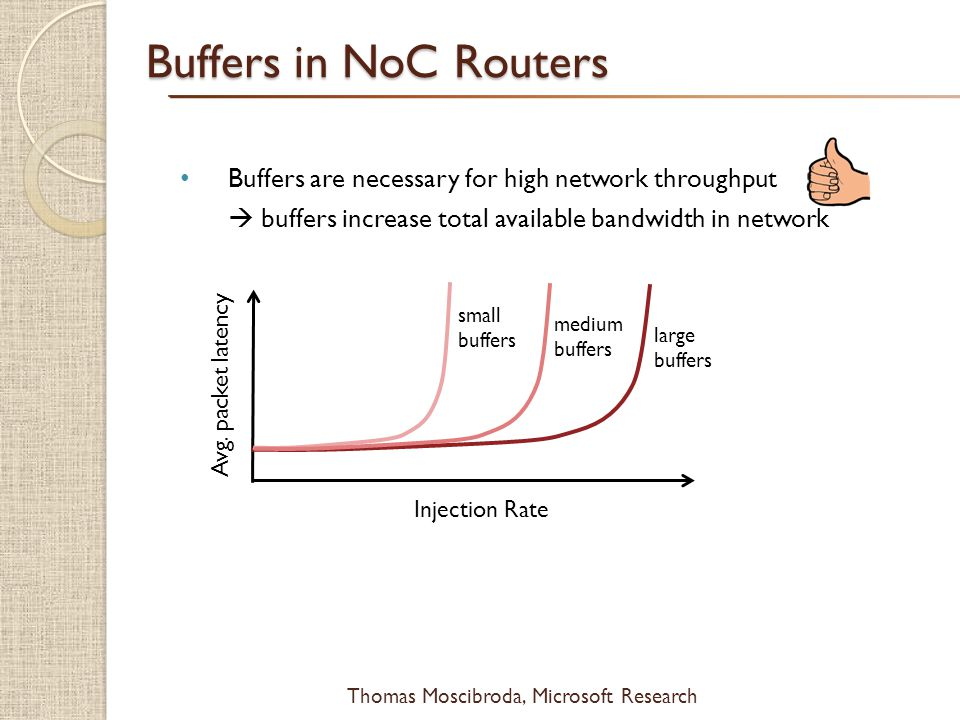 $ Thomas Moscibroda, Microsoft Research Buffers are necessary for high network throughput  buffers increase total available bandwidth in network Buff