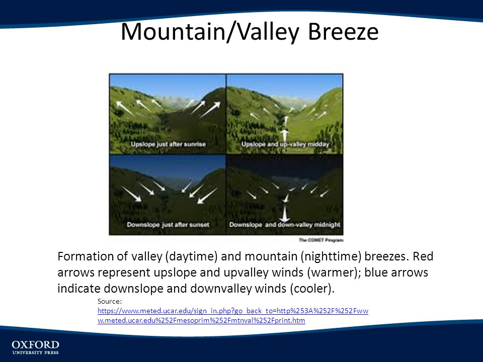 Mountain/Valley Breeze Formation of valley (daytime) and mountain (nighttime) breezes. Red arrows represent upslope and upvalley winds (warmer); blue