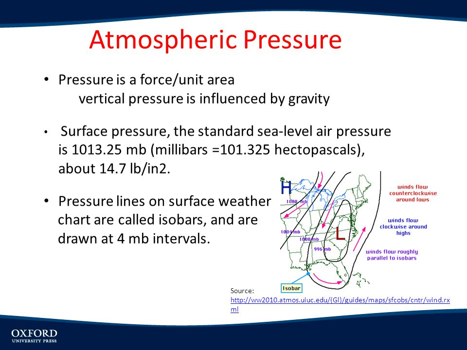 Atmospheric Pressure Pressure is a force/unit area vertical pressure is influenced by gravity Surface pressure, the standard sea-level air pressure is 1013.25 mb (millibars =101.325 hectopascals), about 14.7 lb/in2.
