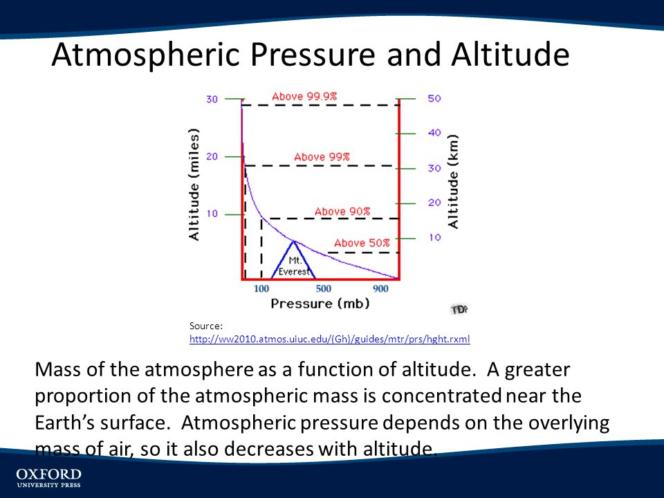 Atmospheric Pressure and Altitude Mass of the atmosphere as a function of altitude. A greater proportion of the atmospheric mass is concentrated near