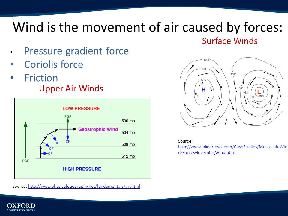 Wind is the movement of air caused by forces: Pressure gradient force Coriolis force Friction Source: http://www.physicalgeography.net/fundamentals/7n.htmlhttp://www.physicalgeography.net/fundamentals/7n.html Source: http://www.lakeeriewx.com/CaseStudies/MesoscaleWin d/ForcesGoverningWind.html http://www.lakeeriewx.com/CaseStudies/MesoscaleWin d/ForcesGoverningWind.html Upper Air Winds Surface Winds