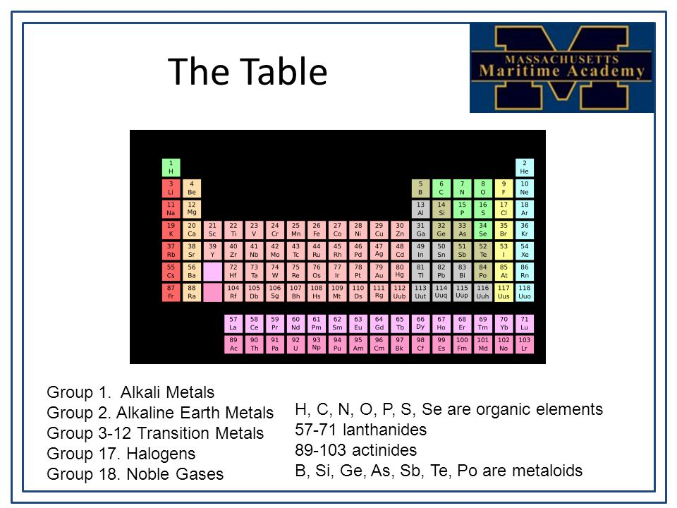 The Table Group 1. Alkali Metals Group 2.