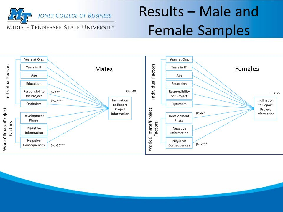 Results – Male and Female Samples Males Females