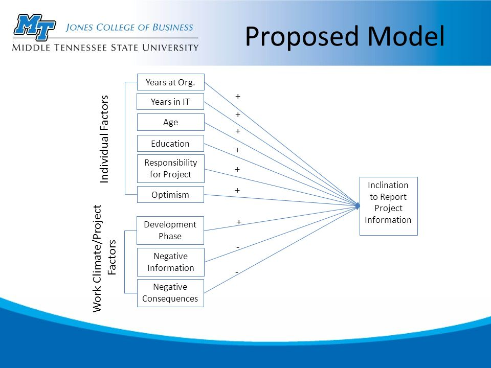 Proposed Model Years at Org.