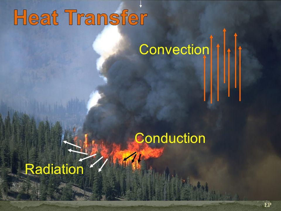 Fuel Characteristics Fuel Moisture Size and Shape Fuel Loading Horizontal Continuity Vertical Arrangement