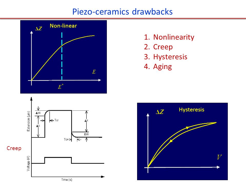 Piezo-ceramics drawbacks Creep Non-linear Hysteresis 1.Nonlinearity 2.Creep 3.Hysteresis 4.Aging