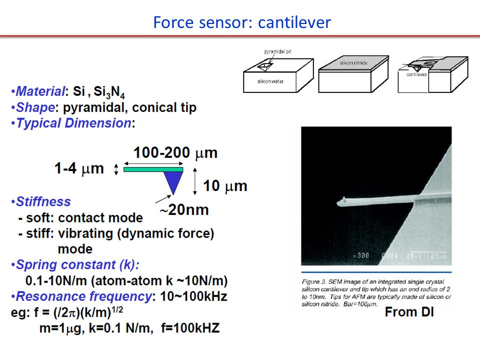 Force sensor: cantilever