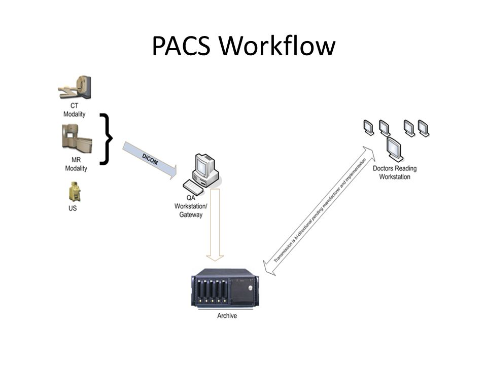 PACS Workflow