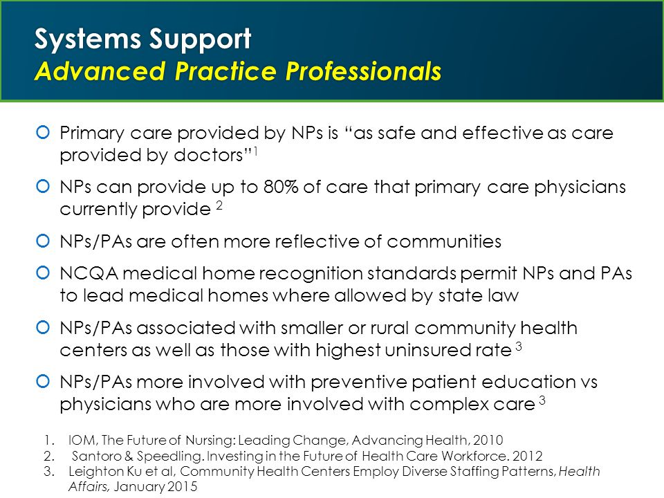  Primary care provided by NPs is as safe and effective as care provided by doctors 1  NPs can provide up to 80% of care that primary care physicians currently provide 2  NPs/PAs are often more reflective of communities  NCQA medical home recognition standards permit NPs and PAs to lead medical homes where allowed by state law  NPs/PAs associated with smaller or rural community health centers as well as those with highest uninsured rate 3  NPs/PAs more involved with preventive patient education vs physicians who are more involved with complex care 3 1.IOM, The Future of Nursing: Leading Change, Advancing Health, 2010 2.