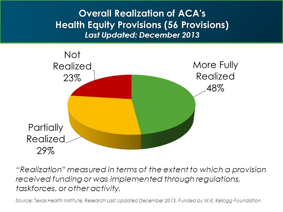 Implementation Progress of ACA's Health Equity Advancing Provisions by Topic (56 Provisions) Lasted Updated: December 2013 Source: Texas Health Institute, Research Last Updated December 2013.