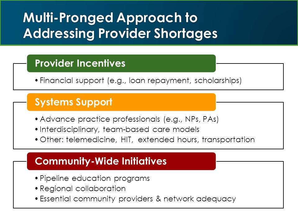 Multi-Pronged Approach to Addressing Provider Shortages Financial support (e.g., loan repayment, scholarships) Provider Incentives Advance practice professionals (e.g., NPs, PAs) Interdisciplinary, team-based care models Other: telemedicine, HIT, extended hours, transportation Systems Support Pipeline education programs Regional collaboration Essential community providers & network adequacy Community-Wide Initiatives