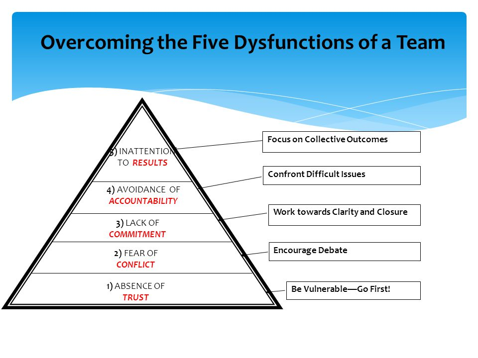 1) ABSENCE OF TRUST 2) FEAR OF CONFLICT 3) LACK OF COMMITMENT 4) AVOIDANCE OF ACCOUNTABILITY 5) INATTENTION TO RESULTS Overcoming the Five Dysfunctions of a Team Be Vulnerable—Go First.