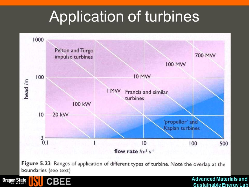 Advanced Materials and Sustainable Energy Lab CBEE Application of turbines