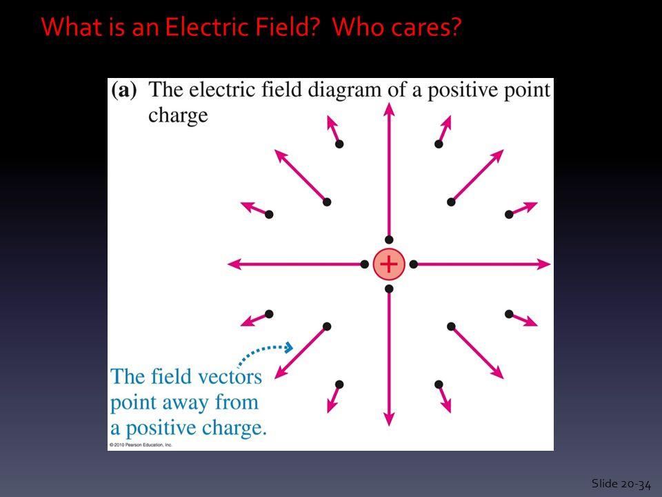 Uniform Electric Fields Slide 20-45