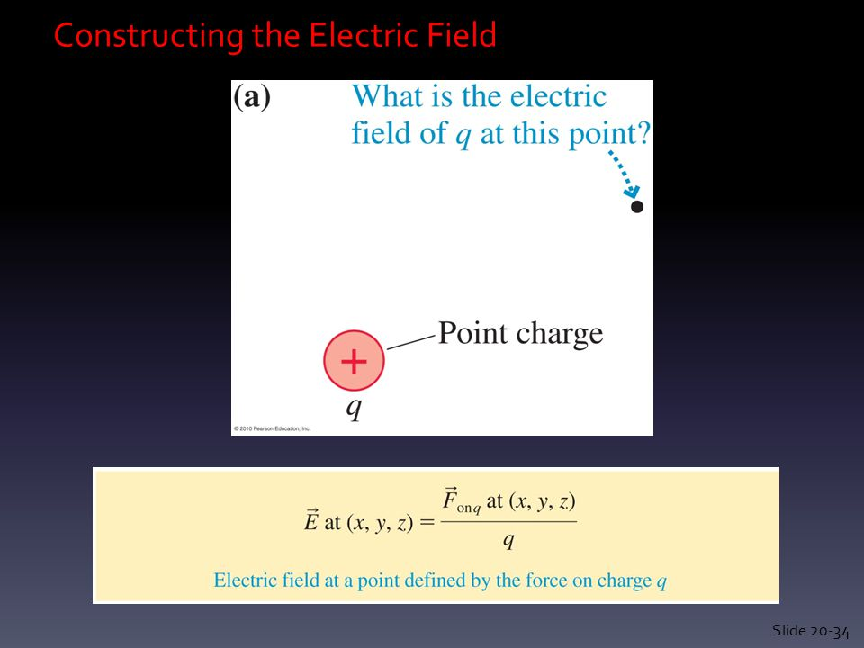 Constructing the Electric Field Slide 20-34