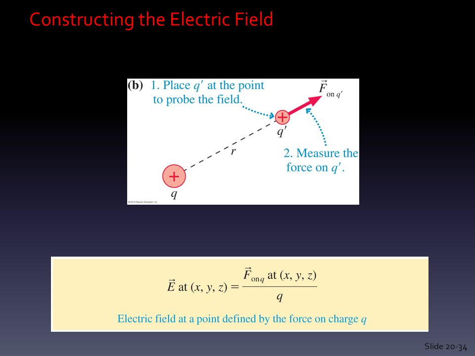 Conductors and Electric Fields Slide 20-55