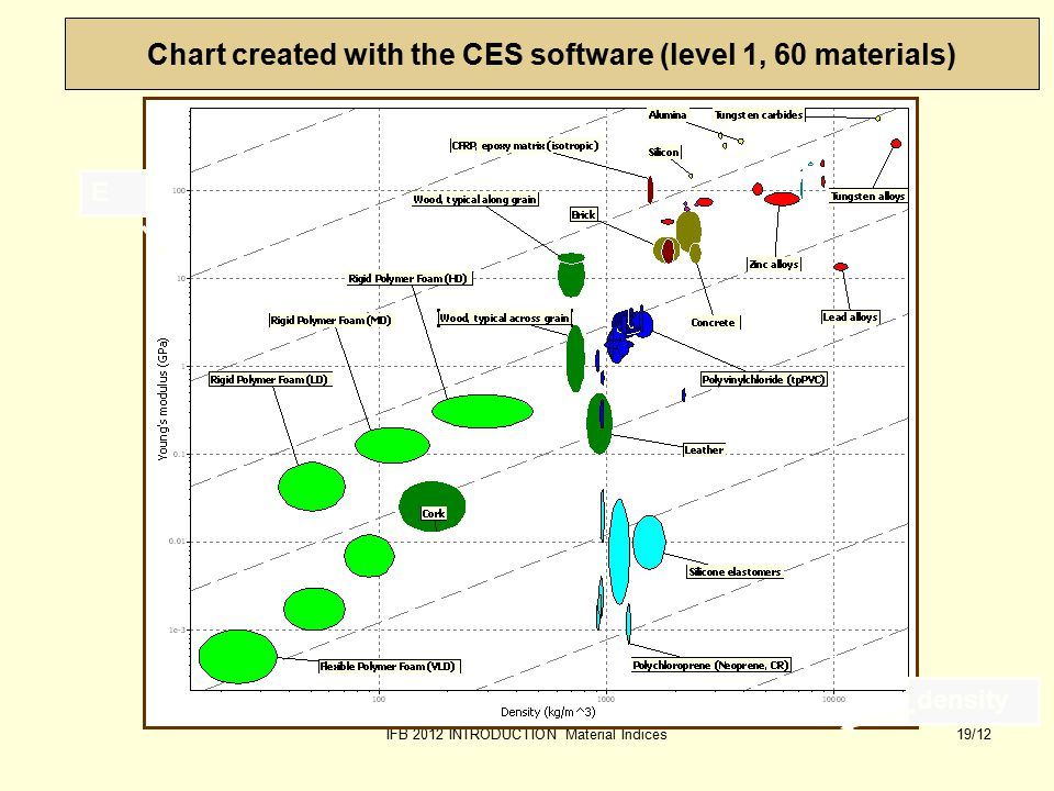 IFB 2012 INTRODUCTION Material Indices19/12 Chart created with the CES software (level 1, 60 materials) Edensity
