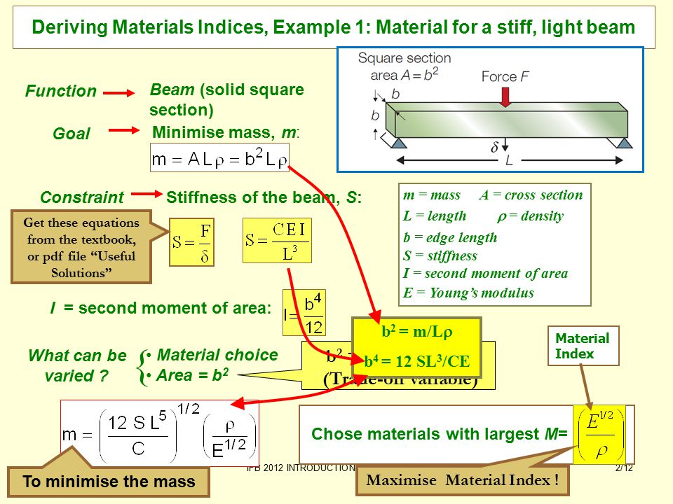 b 2 = Free variable (Trade-off variable) IFB 2012 INTRODUCTION Material Indices2/12 Deriving Materials Indices, Example 1: Material for a stiff, light beam Chose materials with largest M= Material Index Material choice Area = b 2 What can be varied .