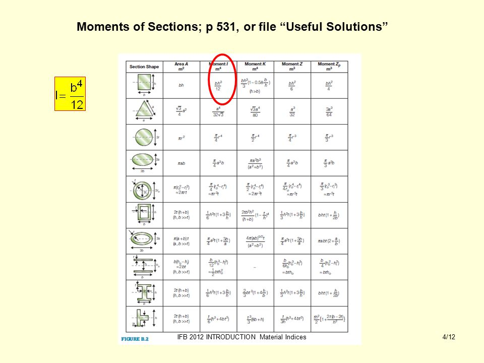 IFB 2012 INTRODUCTION Material Indices4/12 Moments of Sections; p 531, or file Useful Solutions