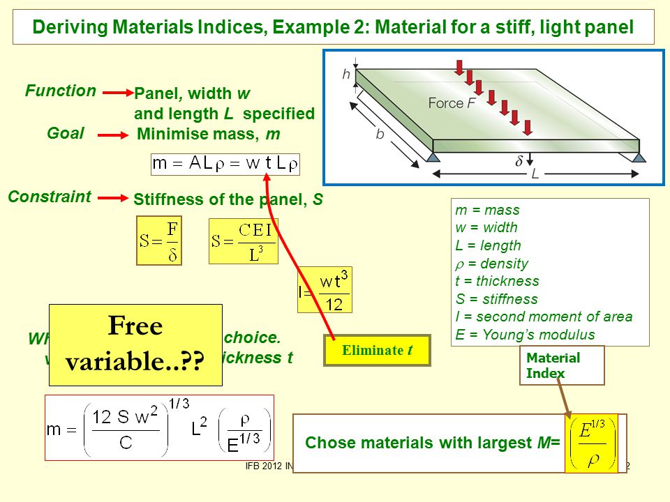 IFB 2012 INTRODUCTION Material Indices6/12 Material Indices for Minimum Mass Function Index Same Volume Tension (tie) Bending (beam) Bending (panel) Objective: minimise mass for given stiffness Objective: minimise mass To minimise the mass Maximise Material Index !