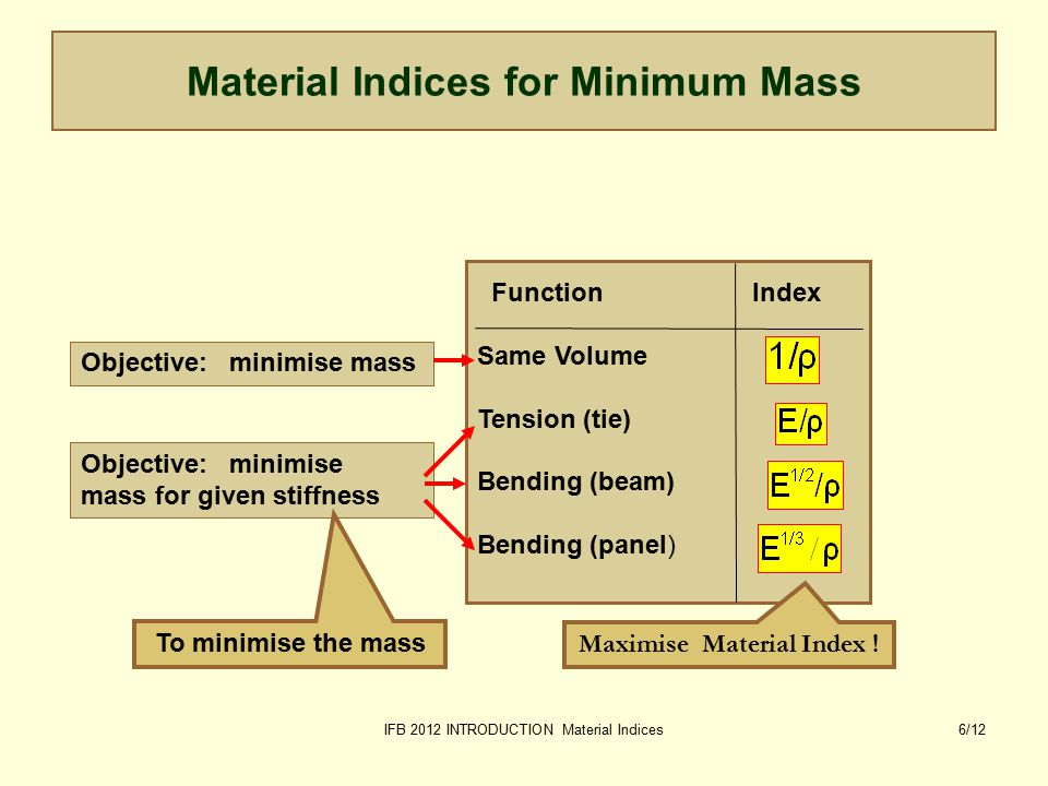 IFB 2012 INTRODUCTION Material Indices17/12 Organising information: the MATERIALS TREE Kingdom Materials Family Ceramics & glasses Metals & alloys Polymers & elastomers Hybrids Class Steels Cu-alloys Al-alloys Ti-alloys Ni-alloys Zn-alloys Member 1000 2000 3000 4000 5000 6000 7000 8000 A material record Attributes Density Mechanical props.