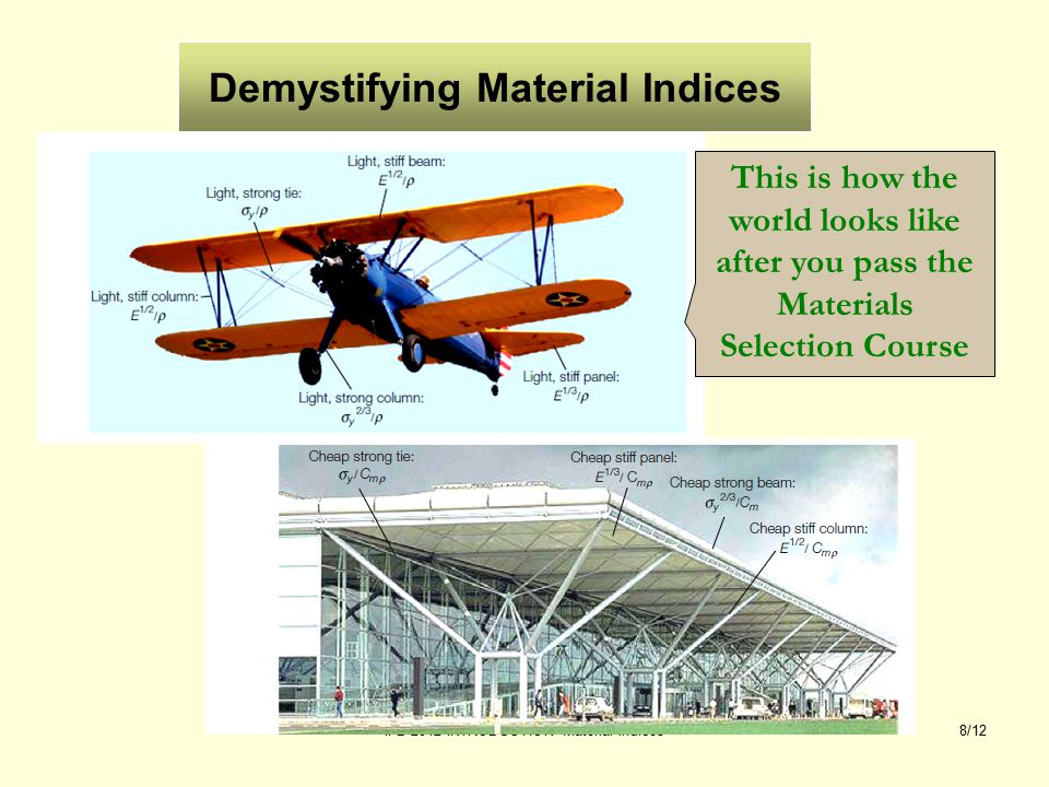 IFB 2012 INTRODUCTION Material Indices9/12 Demystifying Material Indices (beam, elastic bending) For given shape, the reduction in mass at constant bending stiffness is given by the reciprocal of the ratio of material indices.