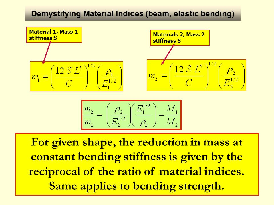 IFB 2012 INTRODUCTION Material Indices10/12 Example: How good are Mg and Al when it comes to reducing mass.